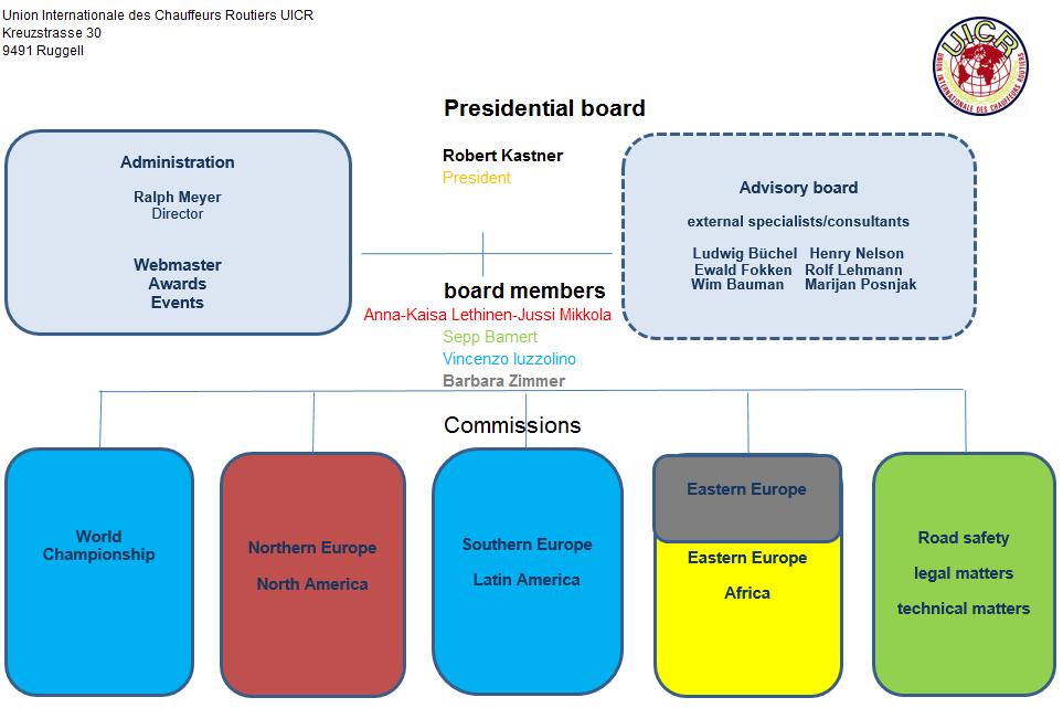 Struttura Organizzativa Internazionale UICR
